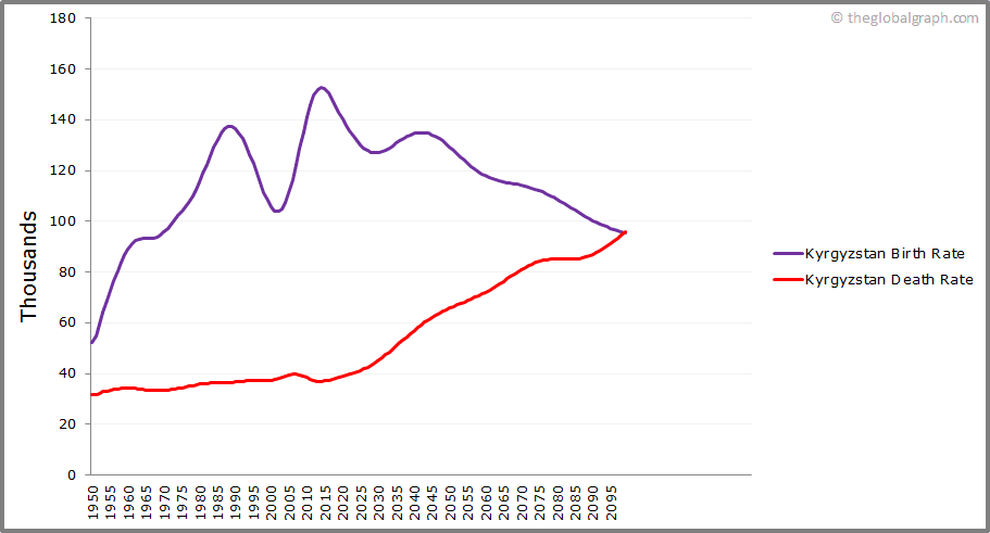 Kyrgyzstan  Birth and Death Rate