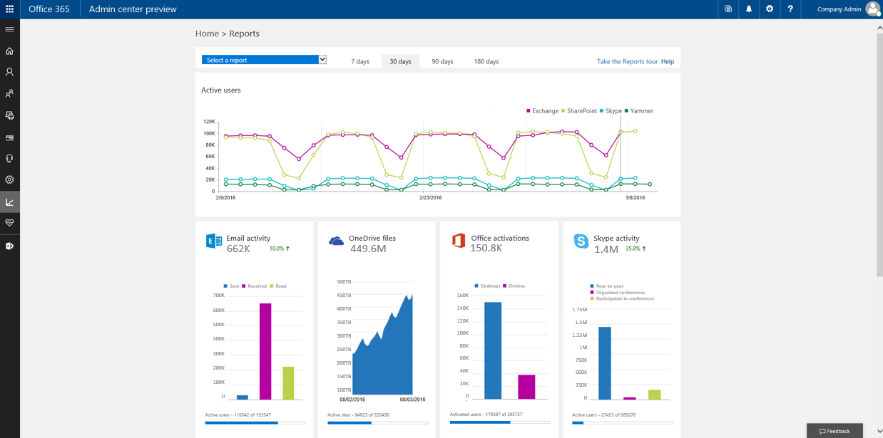 A Static State: More Office 365 Activity Reports