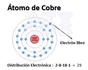 distribución eléctrónica del átomo de cobre