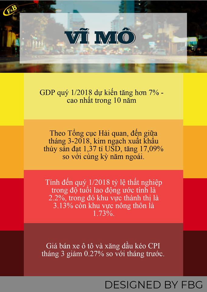 Toàn Cảnh Kinh Tế Tuần 1 - Tháng 04/2018