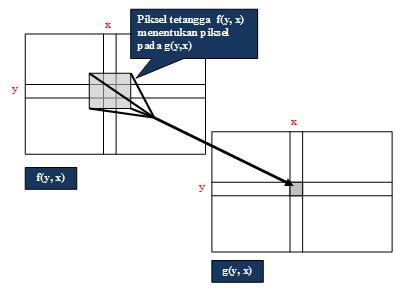 Operasi Ketetanggaan Piksel pada Filter Batas, Filter Pemerataan dan Filter Median