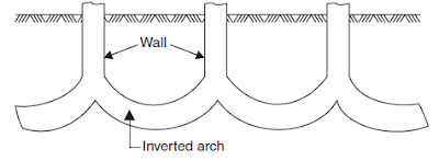 inverted-arch-footing-constructionway.blogspot.com