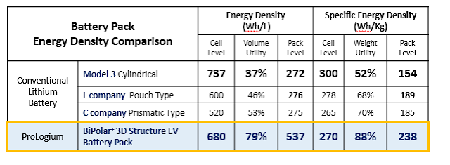 ProLogium's Solid-State Battery(537Wh/L), Won the CES 2019