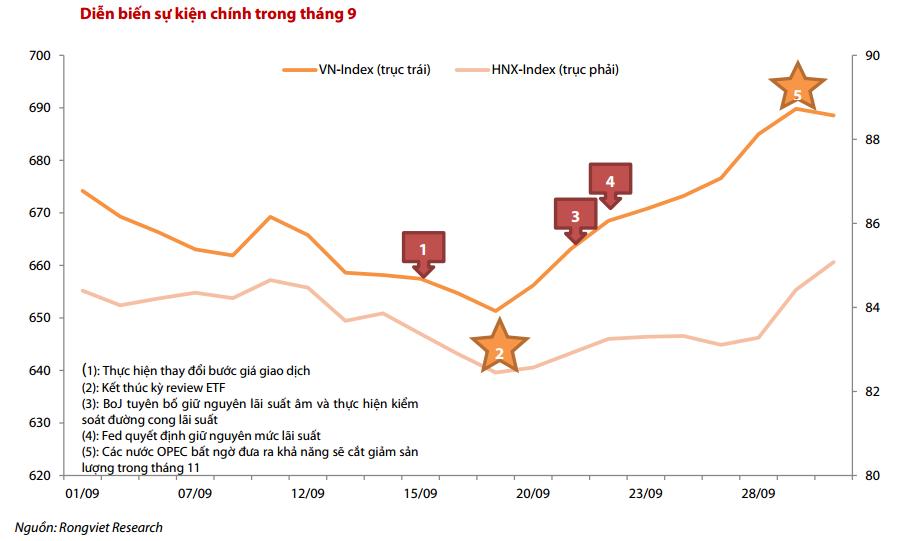 chart: các sự kiện vĩ mô và Vnindex cuối quý 3