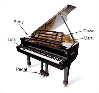 Mengenal Bagian-bagian dari Piano
