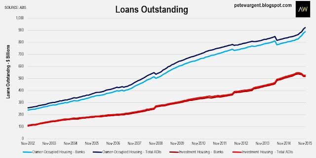 loans outstanding