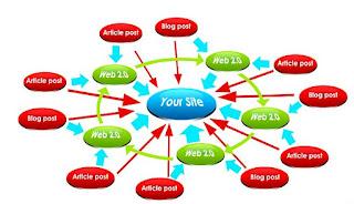 Cara Memilih Backlink terbaik pada website