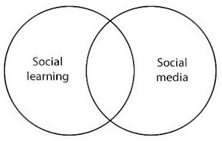 social learning and social media