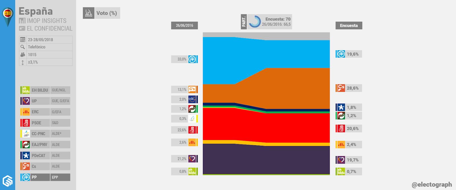 Gráfico de la encuesta para elecciones generales en España realizada por IMOP Insights para El Confidencial en mayo de 2018