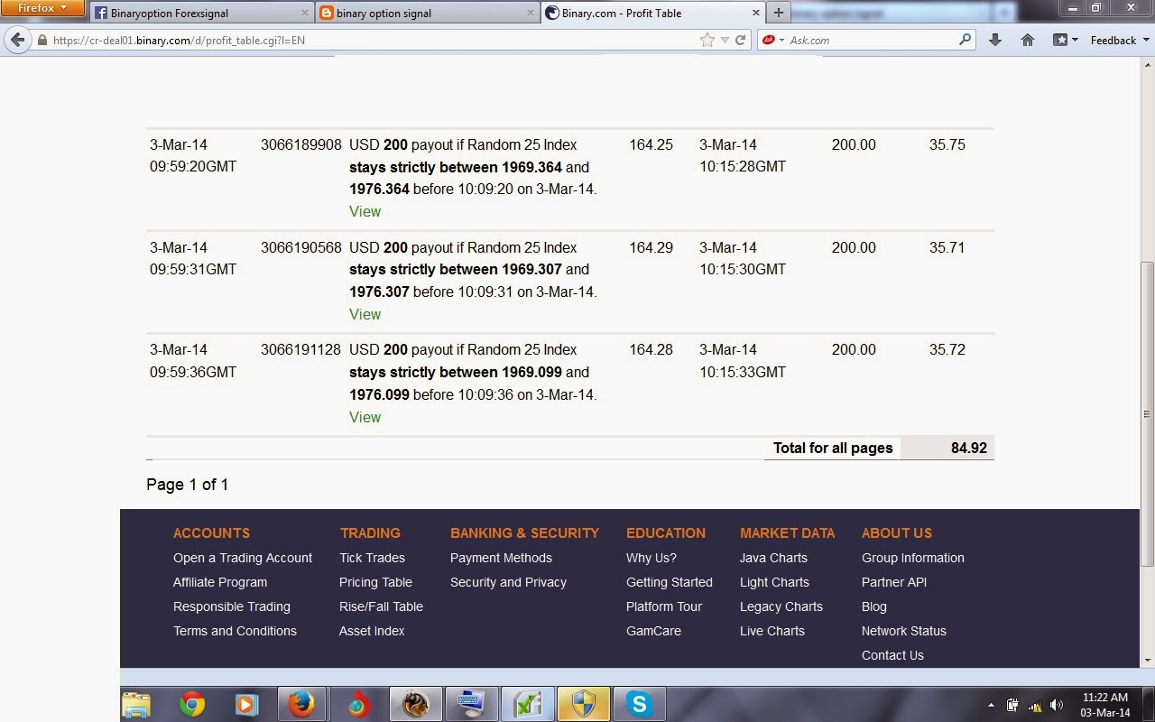 highest payout binary options