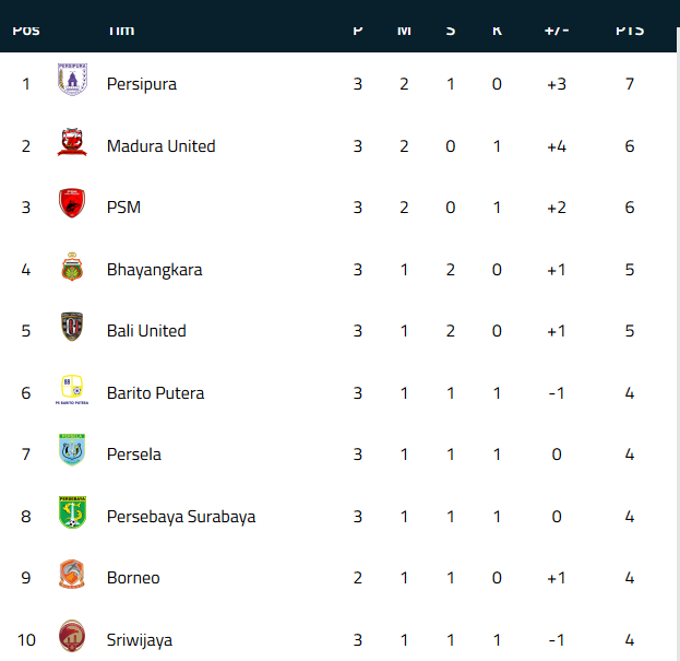 Update Klasemen Liga 1 Indonesia 2018