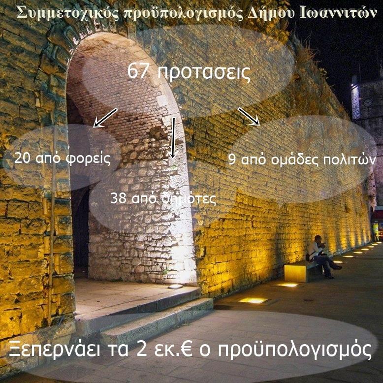 Δήμος Ιωαννιτών:Ιδέες αξίας 2 εκ. ευρώ για την πόλη στον συμμετοχικό προϋπολογισμό!