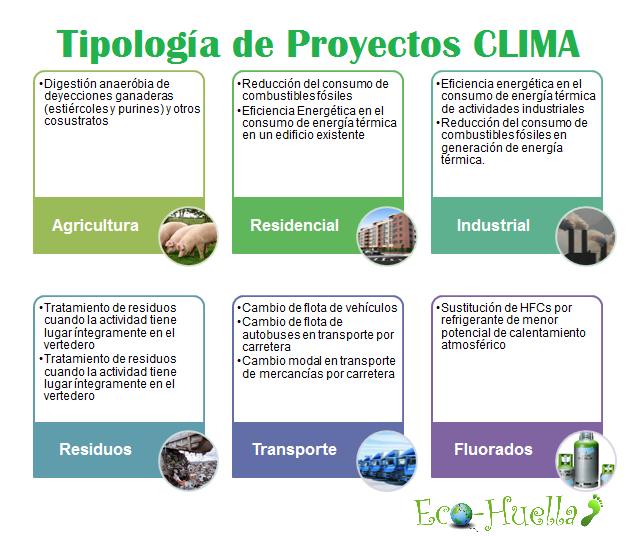 tipología de proyectos CLIMA 2016