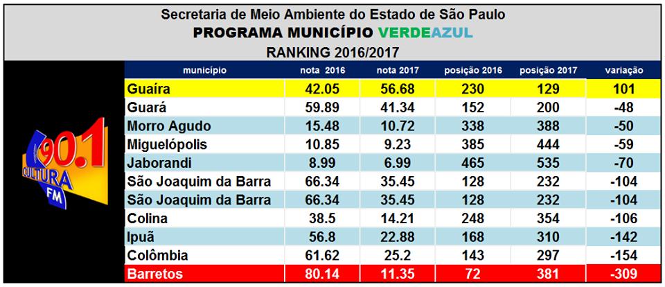 MUNICÍPIOS DA REGIÃO DECEPCIONAM NO PROGRAMA AMBIENTAL SELO VERDE AZUL. BARRETOS DESPENCA PARA O 381º LUGAR NO ESTADO (CULTURA FM DE GUAIRA-SP)
