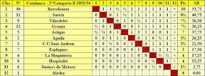 Clasificación campeonato de Catalunya por equipos 2ª categoría B 1953/54