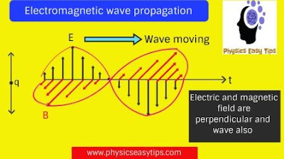 electromagnetic wave propagation,electric and magnetic field