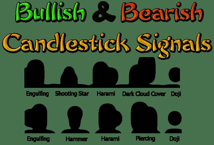 Nama dan Pola Candlestick