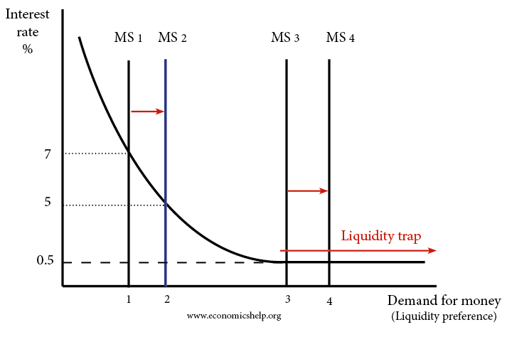 Economics Essays  Liquidity Trap Explained