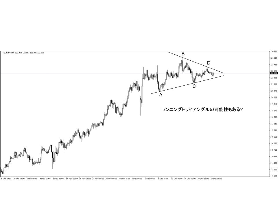 ユーロ円1時間足チャート