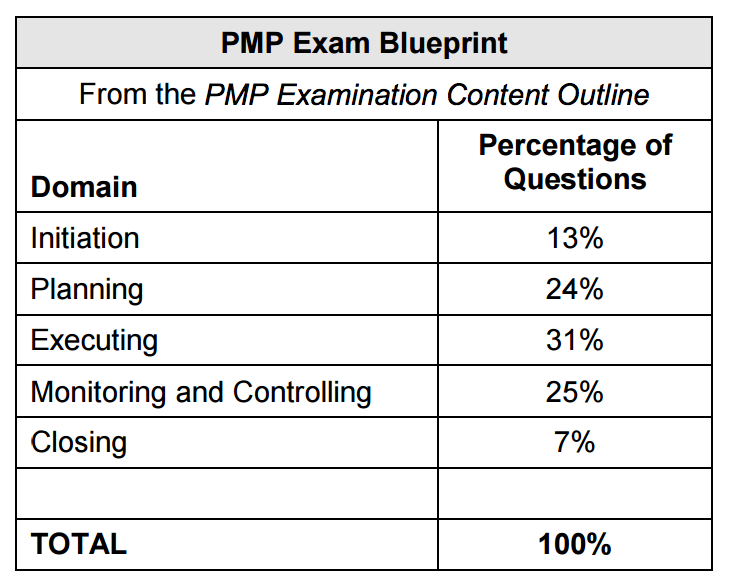 PMP Exam Domain-wise Percentage Distribution of Questions
