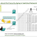 Cisco CCNA Basics XI: Port Security Aging
