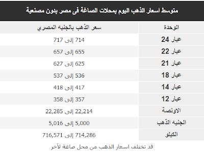 أسعار الذهب اليوم الخميس 21-12-2017 فى مصر