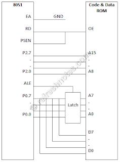 8051 External Data Memory Interfacing - Single Program and Data ROM