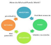 Pros and Cons of Mutual Fund Investments