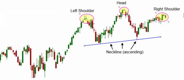 Head And Shoulders  Top Reversal Pattern