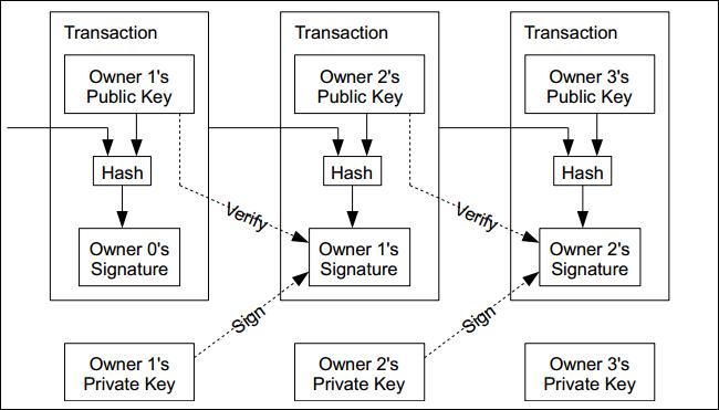 Schema del flusso dei dati in un blockchain