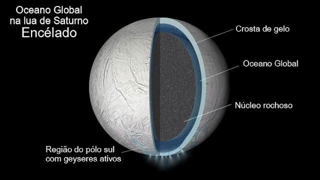 Oceano Global em Encélado