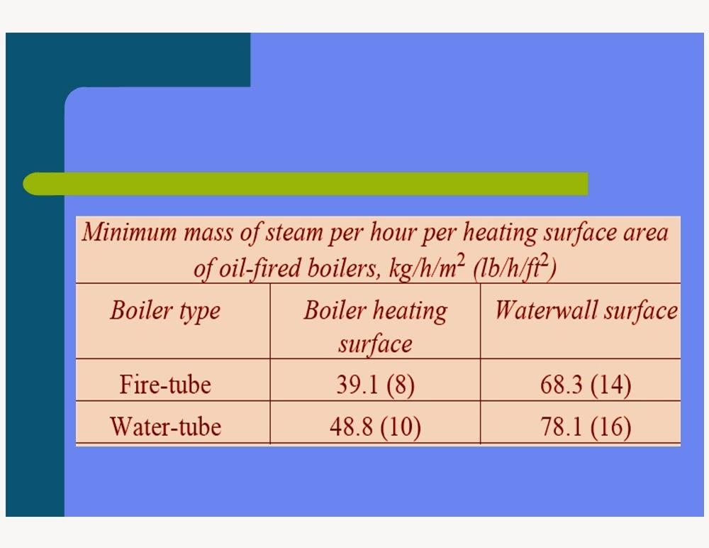 BOILER\'S SAFETY VALVE REGULATION