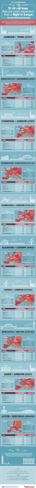 10 UK Rail Fares That Are More Expensive Than a Flight to Europe #infographic