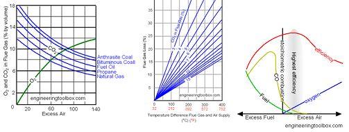 Proses pembakaran: udara berlebih