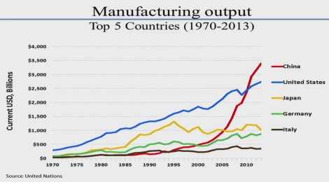 The Rise of Manufacturing in China