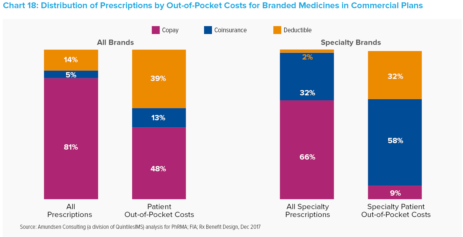 entry level pharmaceutical sales
