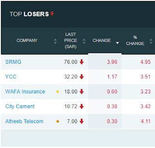 TASI Top 5 Losers for 19th of February 2018