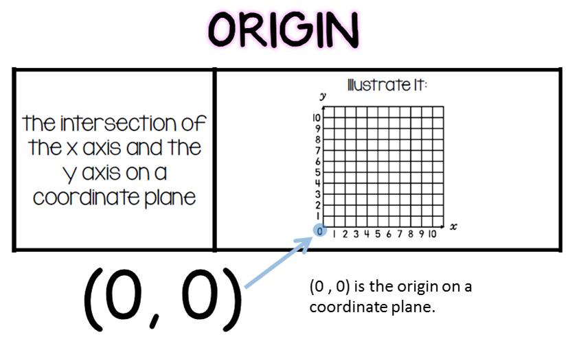 Bloggerific Ain 39 T Nothin 39 But A Coordinate Plane