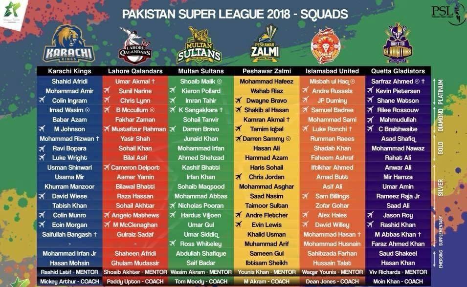 Standings Of Psl Pakistan