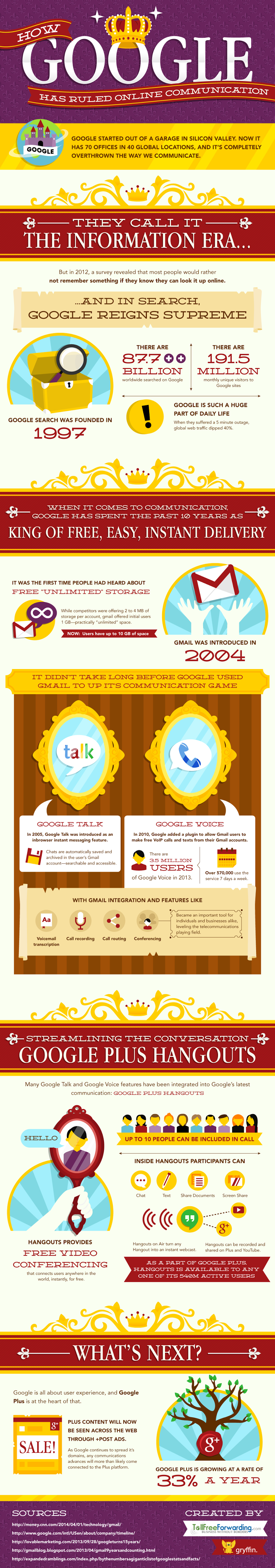 How Google Has Ruled Online World - #infographic #Google