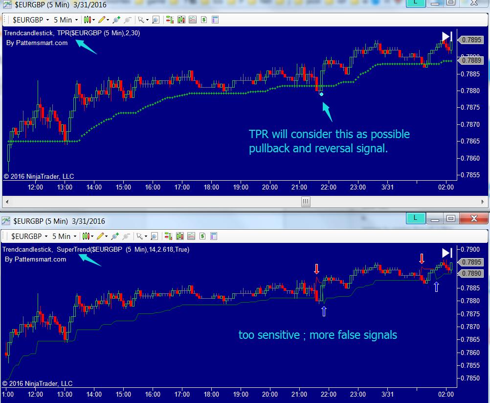 Trend Pullback Reversal TPR indicator vs supertrend indicator custom