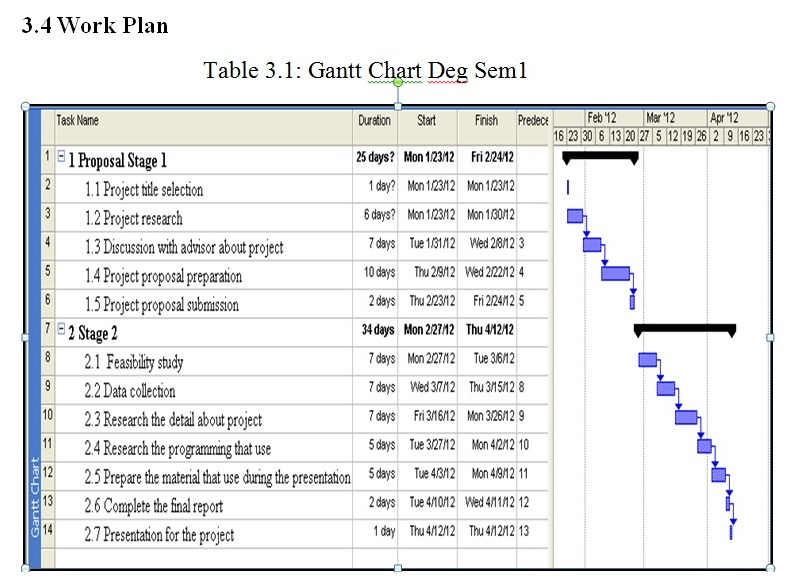 Its my gantt chart also final year project rh khairiah spot