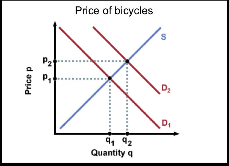 LeeAnn's Economics Blog: Demand Curve Essay Questions