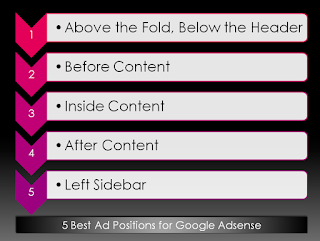 5 Best Ad Positions to Increase Adsense Revenue