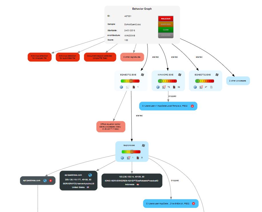 Automated Malware Analysis - Latest Elise APT comes packed