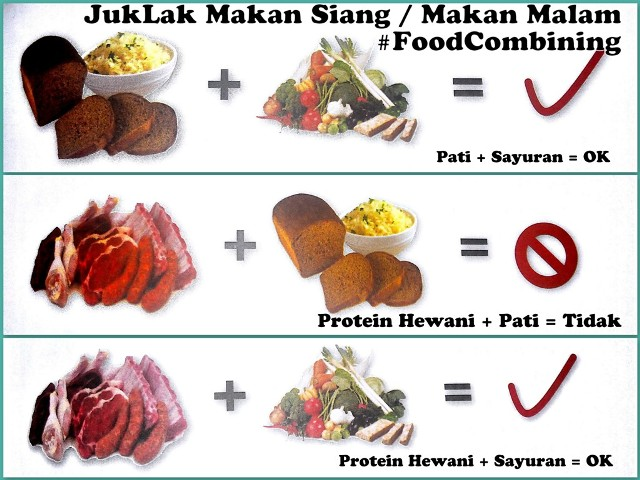 Penjelasan Tentang Food Combining