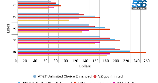 Here's How AT&T's Enhanced Unlimited Plans Are Competitive