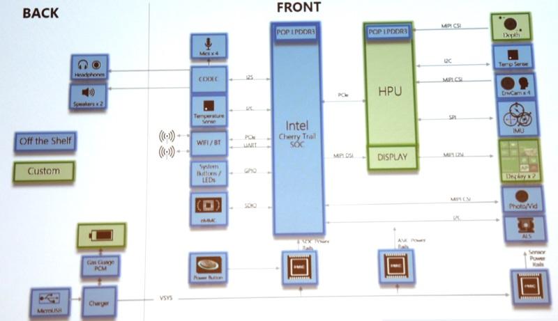 Image Sensors World  Microsoft    Hololens    Challenges