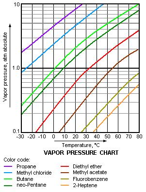 Photos of vapor pressure propane also rh propanehikaginspot