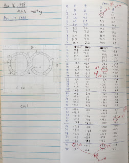 The November 17, 1988 entry in my research notebook, in which I digitized points along a figure-of-eight coil used for magnetic stimulation.